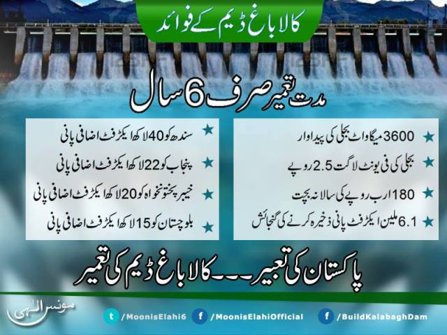 Kalabagh Dam - Facts